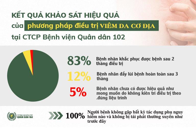 Phần lớn bệnh nhân điều trị tại CTCP Bệnh viện Quân dân 102 đều nhận được kết quả tích cực