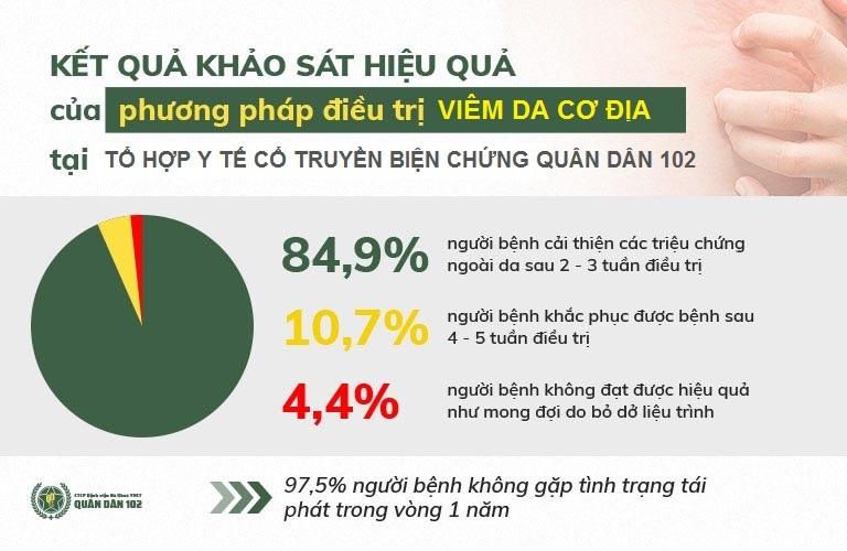 Kết quả khảo sát hiệu quả điều trị viêm da cơ địa Quân dân 102