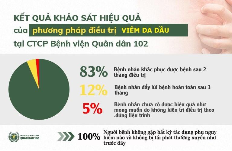Phần lớn người bệnh đều chữa khỏi viêm da dầu thành công khi áp dụng đủ liệu trình tại CTCP Bệnh viện QUân dân 102