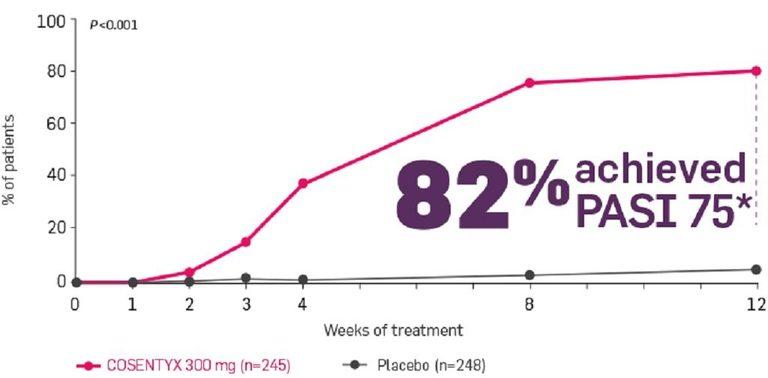 Nếu không có chỉ số PASI cũng hệ thống tiêu chí cụ thể thì rất khó để đánh giá và theo dõi mức độ bệnh.