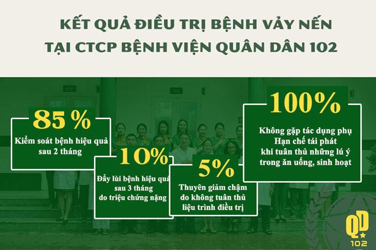 Kết quả khảo sát thực tế về phương pháp chữa vảy nến Quân dân 102