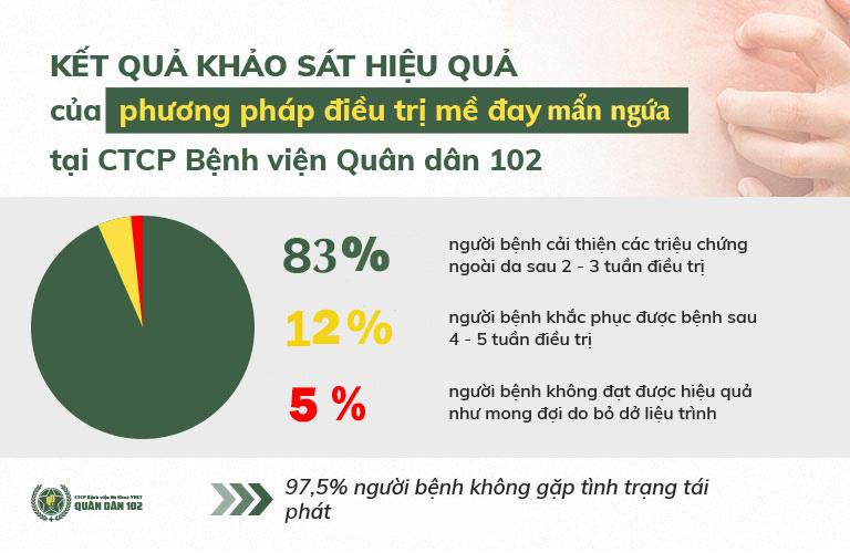 Kết quả khảo sát thực tế điều trị mề đay tại Quân dân 102