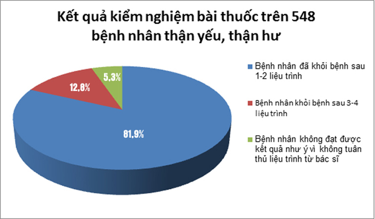 Kết quả khảo sát về hiệu quả chữa bệnh thận của bài thuốc nam Đỗ Minh Đường