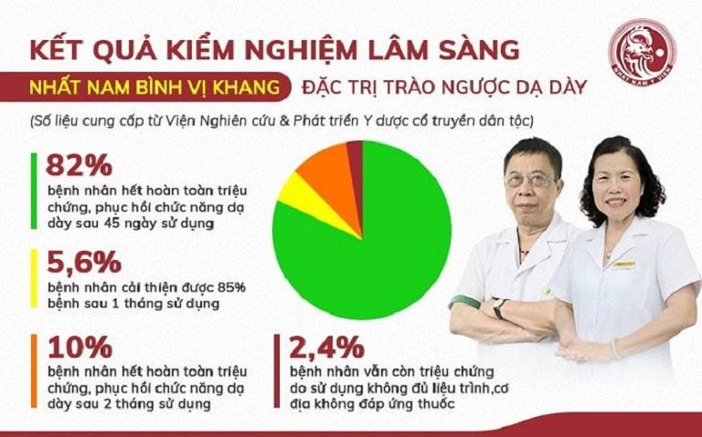 số liệu kiểm nghiệm lâm sàng thực tế